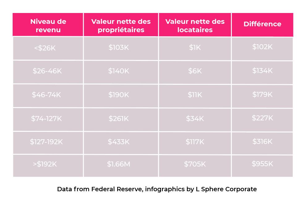 Propriétaires_statistiques